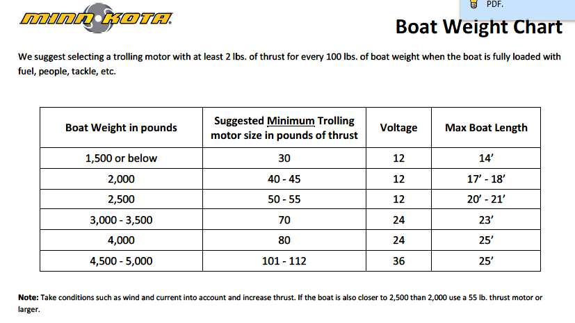 Minn Kota Trolling Motor Amp Draw Chart Automotivegarage Org