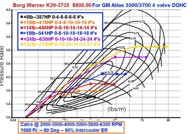 how to read a borg warner turbo map